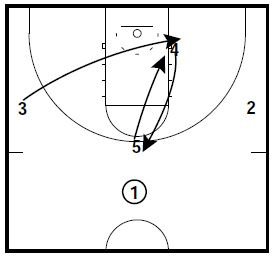 Basketball Plays 3-2 Zone Attack