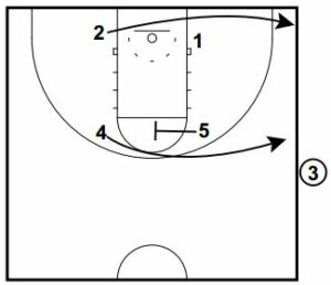 Basketball Plays Side Out Short Seconds