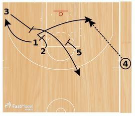 Basketball Plays Spurs Need 3