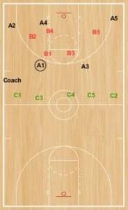 "Basketball Drills: The ""Super Transition"" Drill"