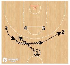Lithuania DHO UCLA Shuffle