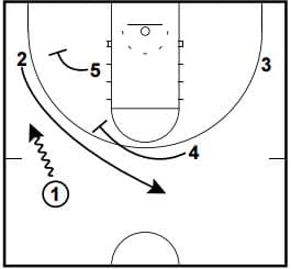 Basketball Plays: Slip vs. 2-3 Zone
