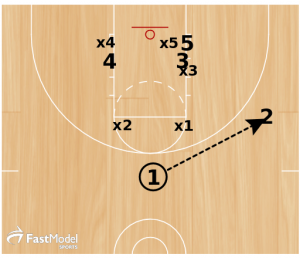 "Basketball Plays: Box and 1 ""Gut"""