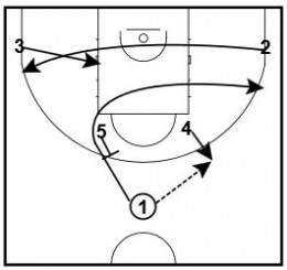 Basketball Plays: 2 Horns Sets