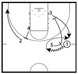Basketball Plays 2 Virginia Sets