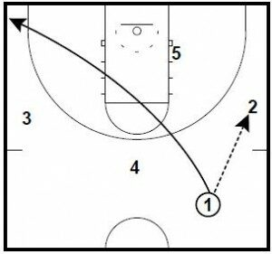 Basketball Plays: Thru C Out Counter