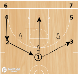 Basketball Drills: Tiger Passing