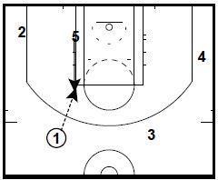 Basketball Plays: Golden State Warriors DHO and Post Flash