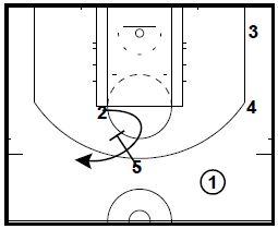 Basketball Plays from David Blatt and Steve Kerr