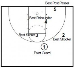 Basketball Plays: White Overload Zone Attack