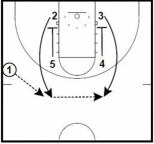 Basketball Plays: Zipper Pin Down Runner 1