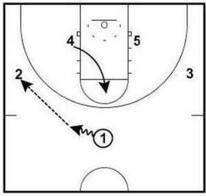 Basketball Plays Arizona Zone Sets