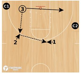 Swing and Skip Pass Shooting Drill