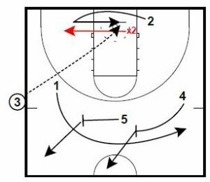 Basketball Plays SLOB Loop High Backdoor Special