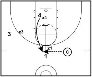 Continuous Screen Defensive Drill