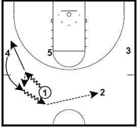 Princeton Offense Chin vs. 2-3 Zone