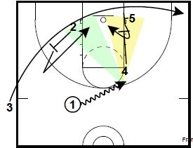 Sideline Out of Bounds Plays