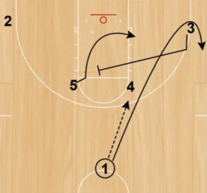 A Complete Guide to Horns Offense
