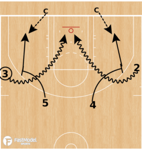 Ball Screen Shooting Drill
