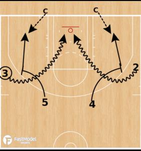 Ball Screen Shooting Drill