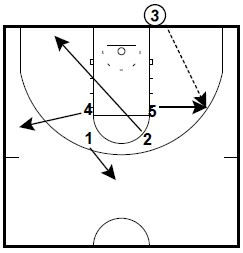 Baseline Underneath Inbound vs. 2-3 Zone