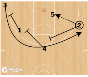 Double Man to Man Play