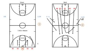 Delta High School Transition Defense to Transition Offense Drill