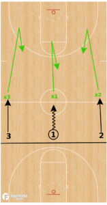 3 on 3 Competitive Shell Drill