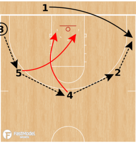 4 Low Space Baseline Inbounds Play