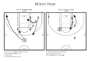 2021 NBA Playbook: 3 unique actions & new trends in basketball